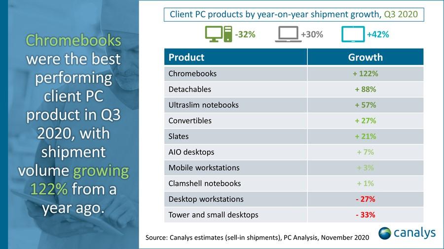 Marktanteil von Chromebooks