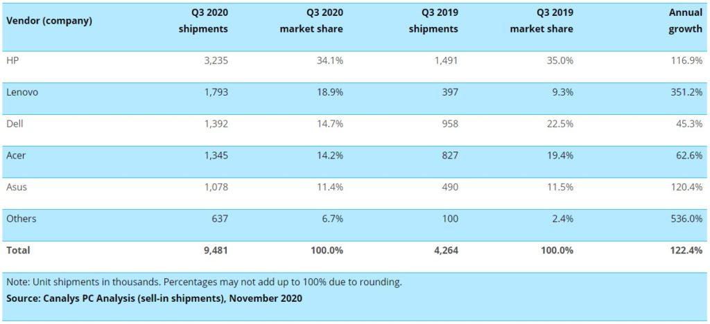 Marktanteil der Hersteller von Chromebooks