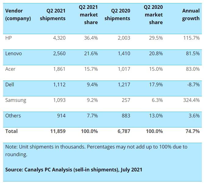 Chromebook Marktanteil Hersteller canalys