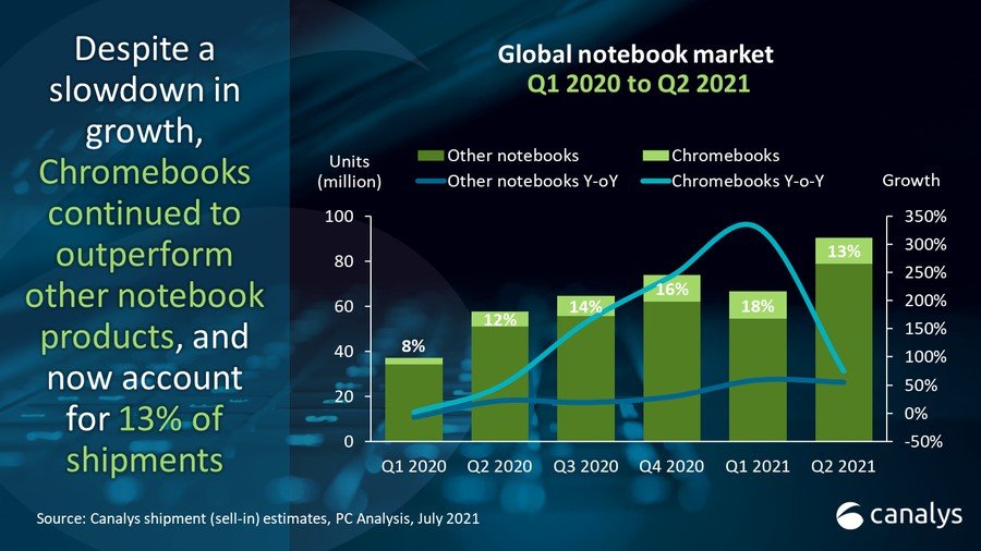 Chromebook Marktanteil canalys